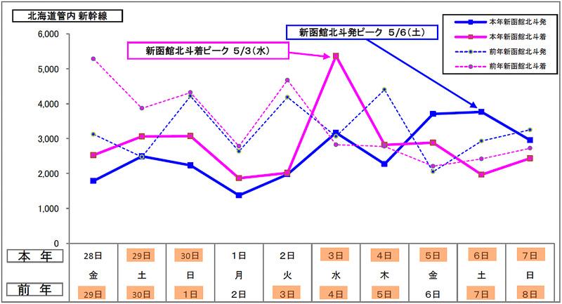 JR北海道 新幹線の日別予約状況