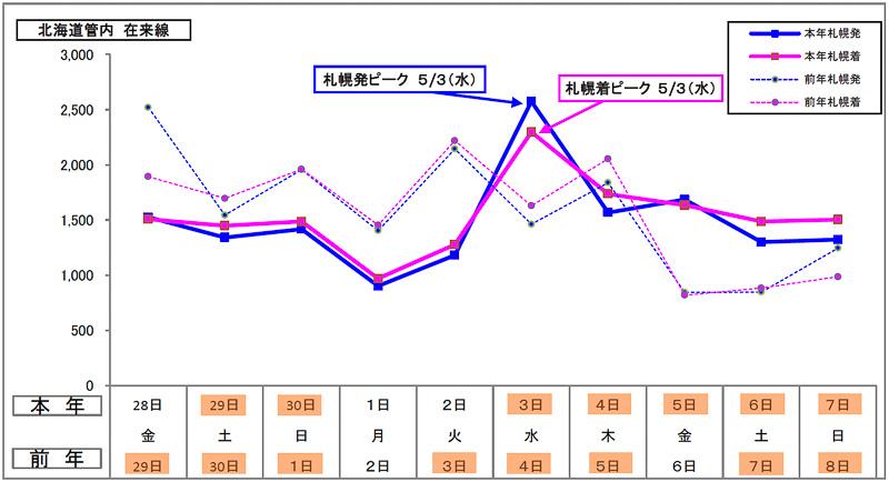 JR北海道 在来線の日別予約状況