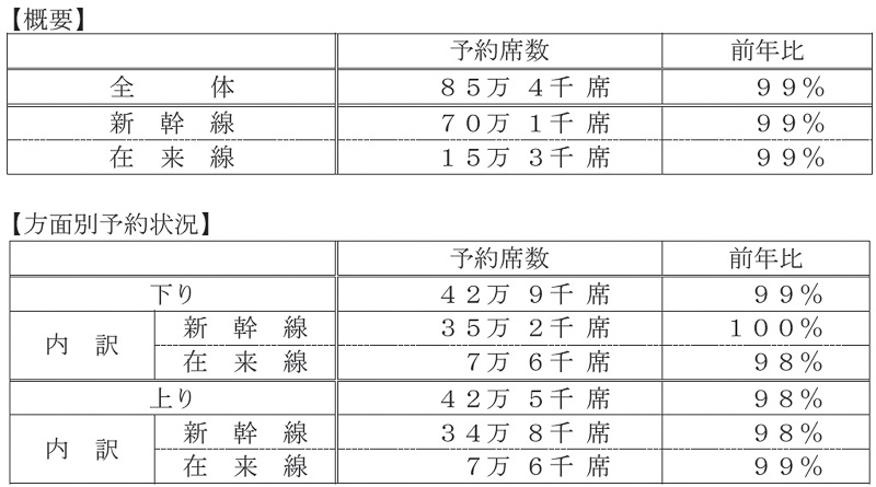 JR西日本 日別予約状況