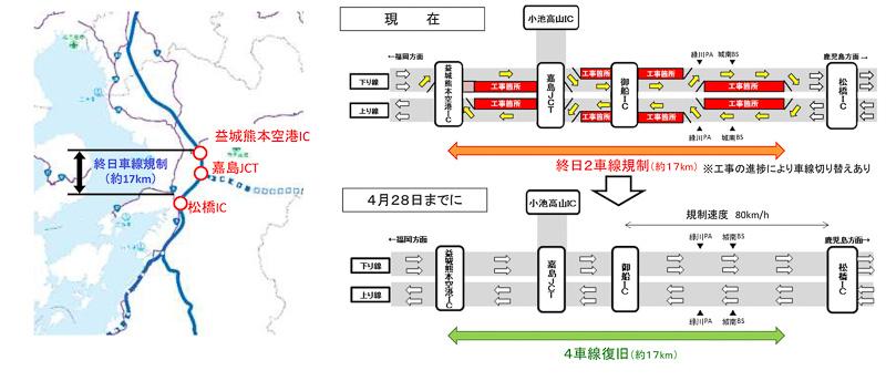 国土交通省は4月16日、九州自動車道が、4月28日までに4車線復旧できる見通しになったことを発表