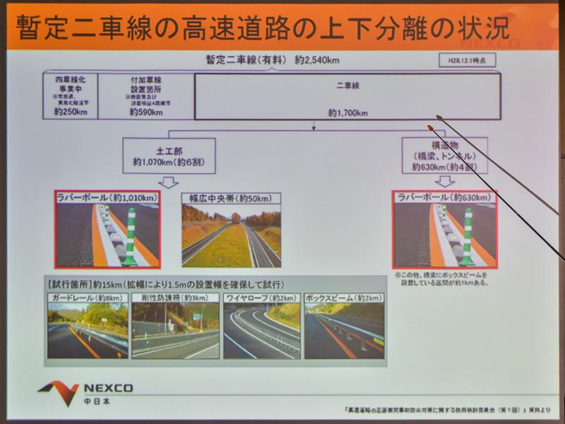 暫定2車線(有料) 約2540kmのうち、約1700kmが純粋な2車線区間。その約6割が土工部で、大部分にラバーポールが設置されている