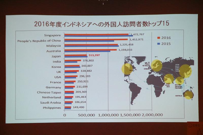 2016年度にインドネシアを訪れた日本人は51万3297人
