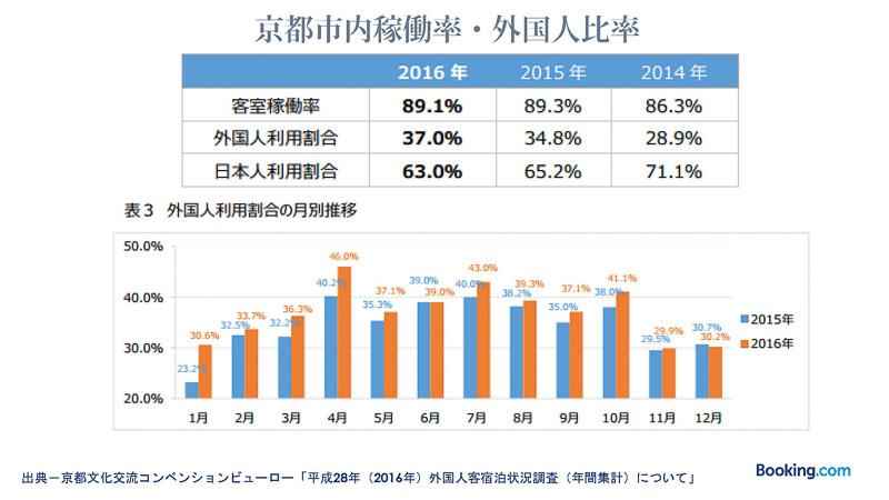 2014年と2016年を比較して、客室稼働率が約3%上昇、外国人利用割合が約4%増加