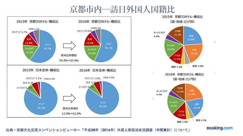 京都は国内平均と比べてヨーロッパや北米などの欧米比率が33%と高いのが特長