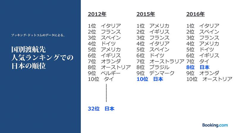 ブッキング・ドットコムの「国別渡航先人気ランキング」でも日本は2012年の32位から2016年の8位に急上昇