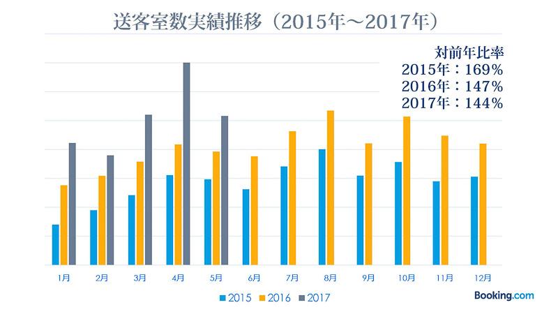 対前年比も2015年に約170%を記録、2017年も現時点で144%まで上昇している