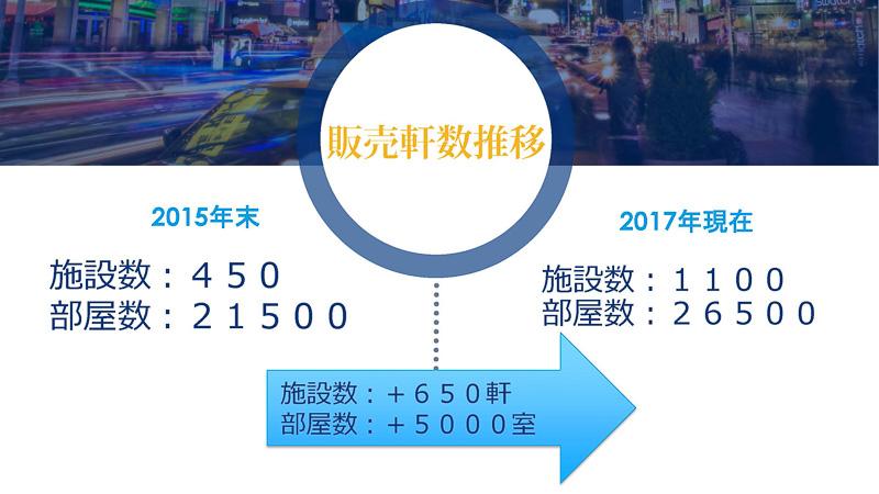 京都市内の販売件数の推移では、約2年で参画施設数が倍増