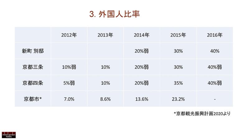 外国人比率は2012年の5~10%から、2016年度の約40%へと大幅に上昇