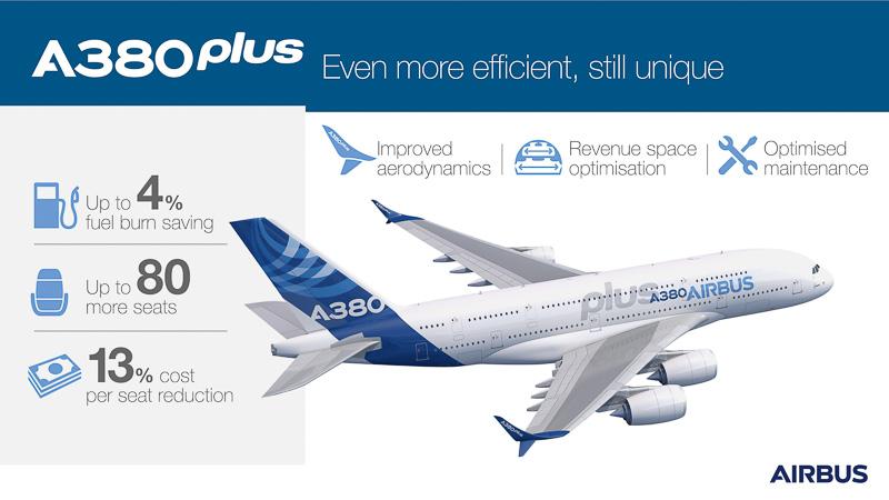 A380plusの特徴(同社ニュースリリースより)