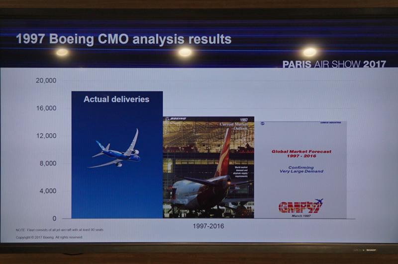 1997年のCMOとGMFの予測とその結果