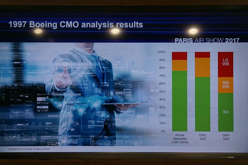 1997年のCMOとGMFの予測内訳とその結果