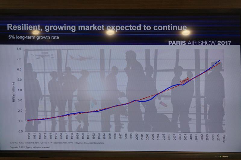 市場は成長傾向にある