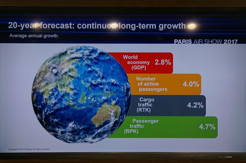 20年の経済発展の予測