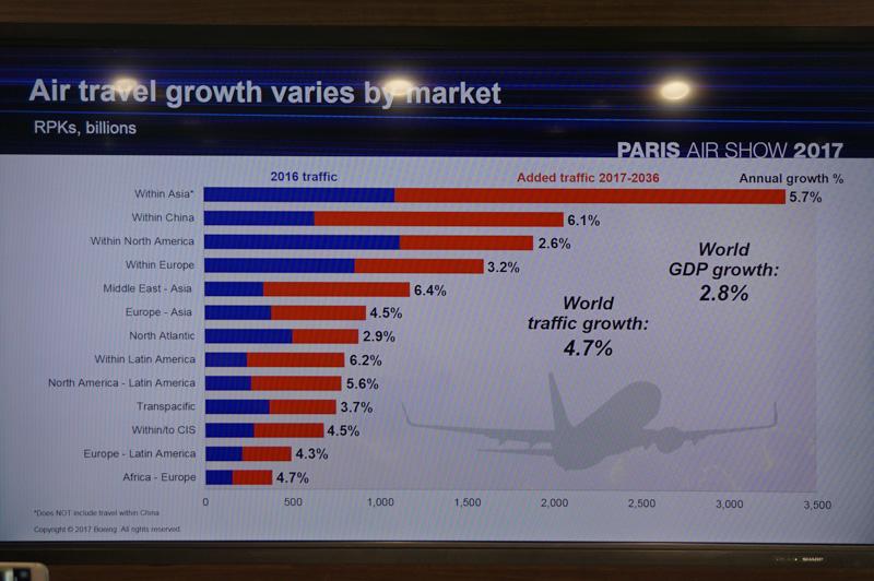 特に中国が大きく伸びると予測