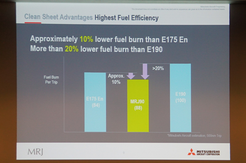 競合との燃費の比較
