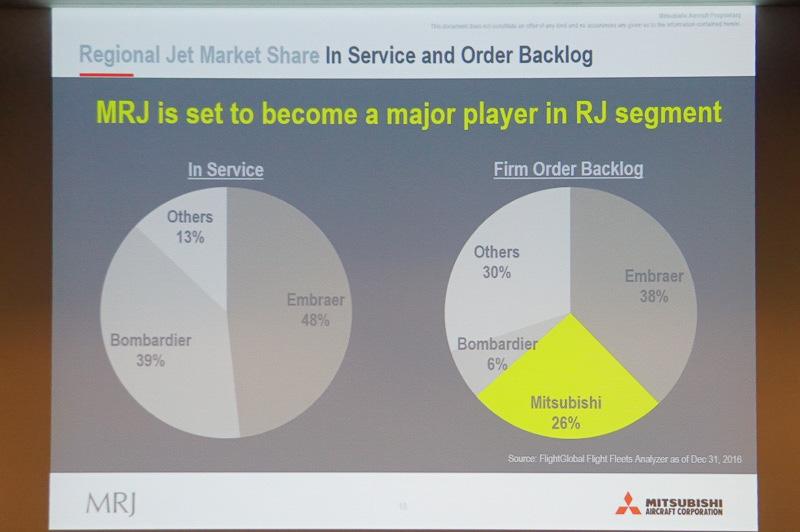 MRJはリージョナルジェットで26%のマーケットシェアを獲れる見通し