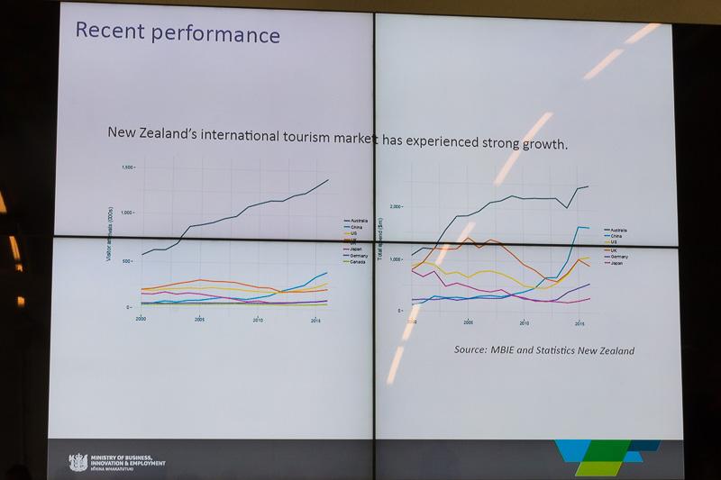 2015年までのニュージーランドへの国別来訪者数と支出額の推移