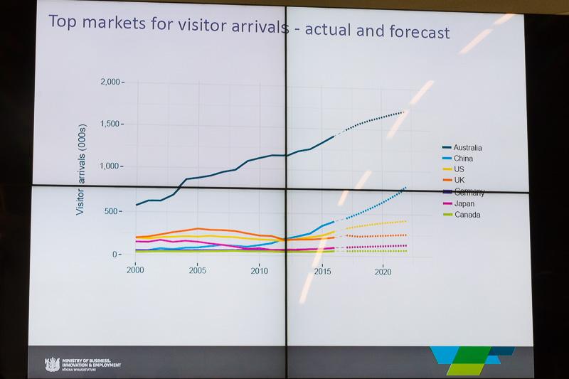 2023年までの国別来訪者数の予想