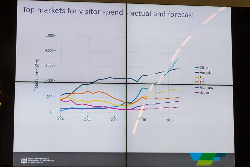 2023年までの来訪者の国別支出額の予想