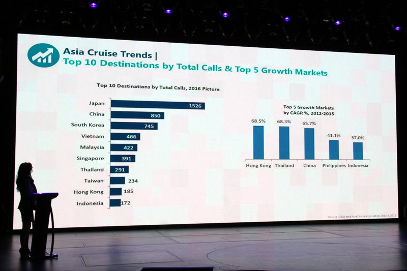 渡航先としては日本がトップ。伸び率は香港やタイ、中国、フィリピン、インドネシアが高い