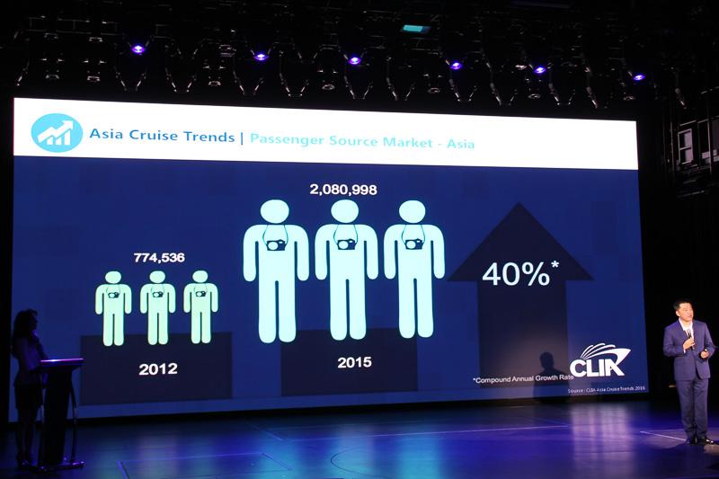 アジアのクルーズ客は2012年に77万5000人程度だったが、2015年には208万人を超え、そこからさらに2016年には約40%伸びた