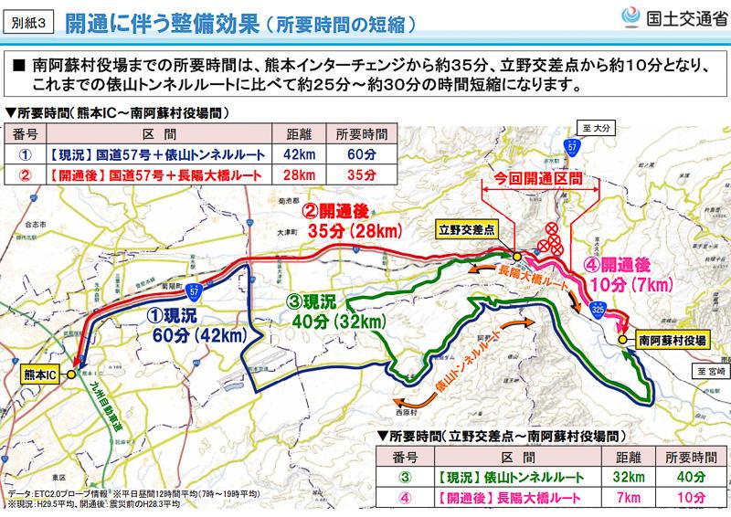 長陽大橋ルート復旧による効果