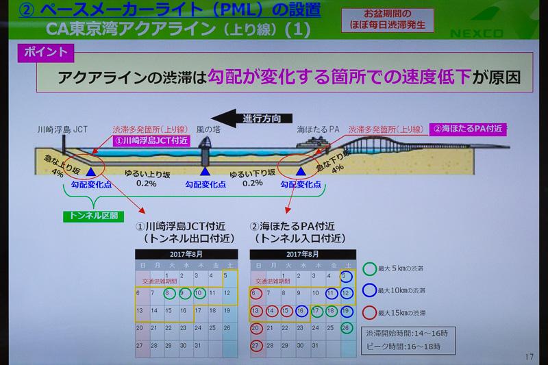 東京湾アクアラインにペースメーカーライトを設置。以前から川崎側の上り坂には付いていたが、2017年のゴールデンウィーク前に木更津側の下り勾配が変化する場所にも設置した