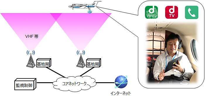 NTTドコモやANAらがLTE技術を使った地対空通信による機内Wi-Fiサービスの実証実験