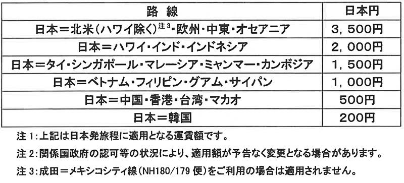 2017年10月~11月に適用される燃油サーチャージ