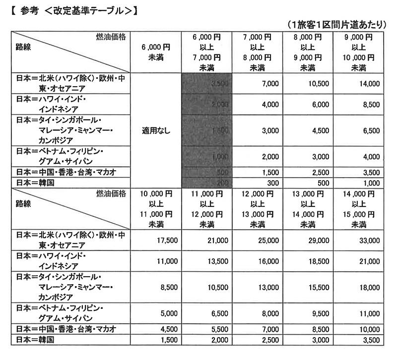 燃油サーチャージの改定基準表