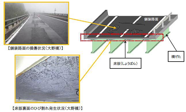 開通から約46年が経過して劣化した、大野橋の床版を取り替える工事を行なう