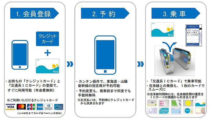 スマートEXの会員登録、予約、乗車の流れ(画像提供:JR西日本/JR東海)