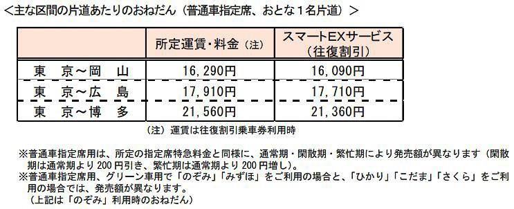 スマートEXを利用した通常期の料金例(画像提供:JR西日本/JR東海)