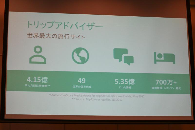 トリップアドバイザーは平均の月間訪問者数が4.15億人(ユニークユーザー)で、世界で一番の旅行情報サイト