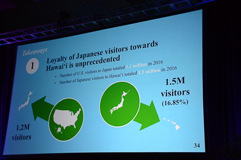2016年度は日本から150万人がハワイを訪れた。ちなみに、アメリカから日本を訪れた人の数は120万人
