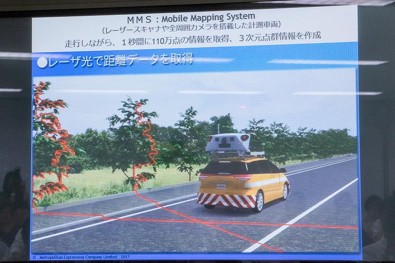 レーザースキャナや全周囲カメラを搭載した計測車両(MMS)を使うことで、走行しながら3次元測量可能な点群データが取得できる