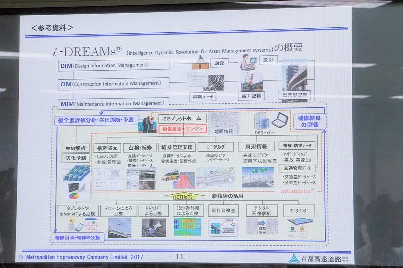 i-DREAMsの概要