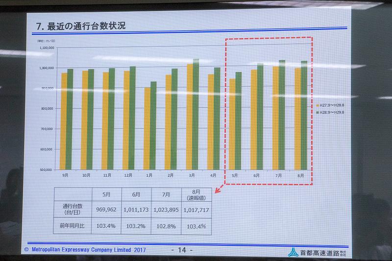 最後に通行台数の状況が公開された。5月から毎月、前年比を超える通行量になっている
