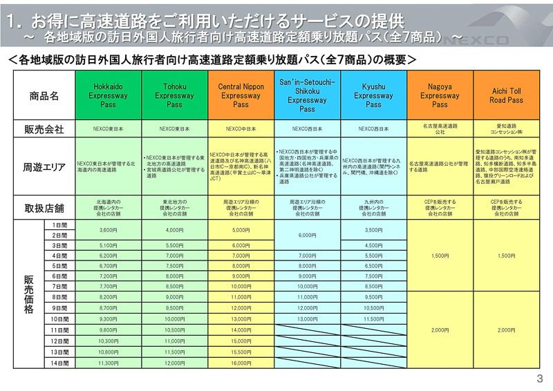 地域版の定額乗り放題パス(北海道、東北、中部、中四国、九州地域)も継続販売