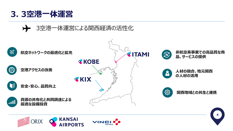 関空、伊丹、神戸の一体運営で関西圏の経済活性化を図る
