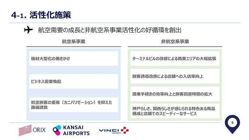 関西エアポート神戸が受け持つ航空系事業と非航空系事業の成長・活性化指針