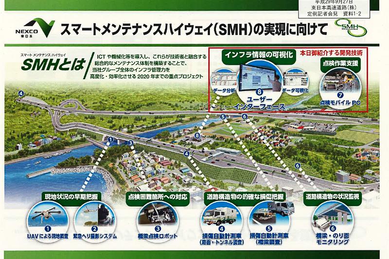 NEXCO東日本が目指すスマートメンテナンスハイウェイの概要