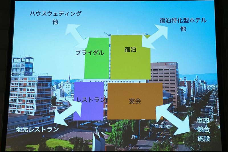 「プロダクトプロトコルマネジメント」の考えにホテル事業を当てはめて、ホテルの成長を考えている