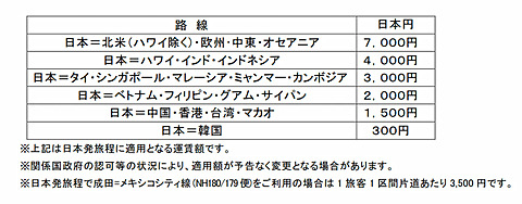 ANA、2017年12月発券分からの燃油サーチャージを引き上げ ANAグループが2017年12月以降発券分の燃油サーチャージを発表