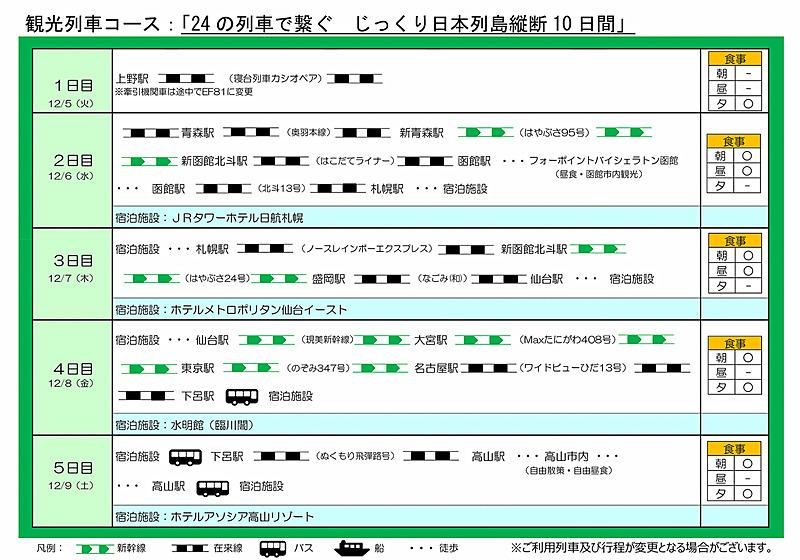 観光列車コース「24の列車で繋ぐ じっくり日本列島縦断10日間」の旅程