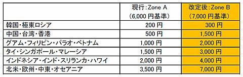 JAL、2017年12月~2018年1月発券分の燃油サーチャージを引き上げ2017年12月~2018年1月に適用する燃油サーチャージ