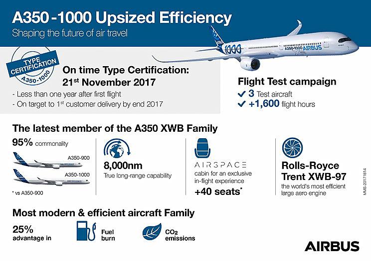 エアバス A350-1000型機が型式証明を取得したことや特徴を示したスライド(C)AIRBUS