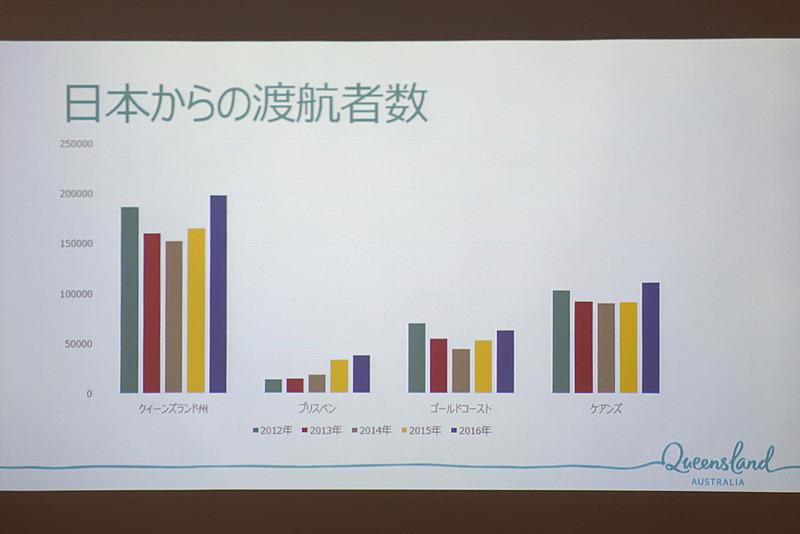 日本からはケアンズへ観光に訪れる人が圧倒的に多い