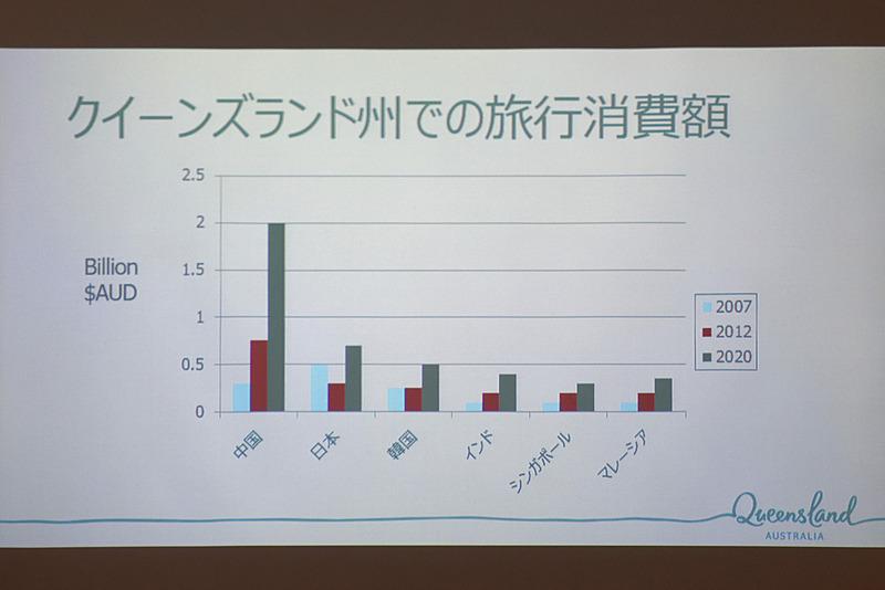 旅行消費額は中国に次ぐ第2位(2012年実績)