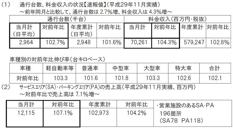 NEXCO東日本の11月営業実績